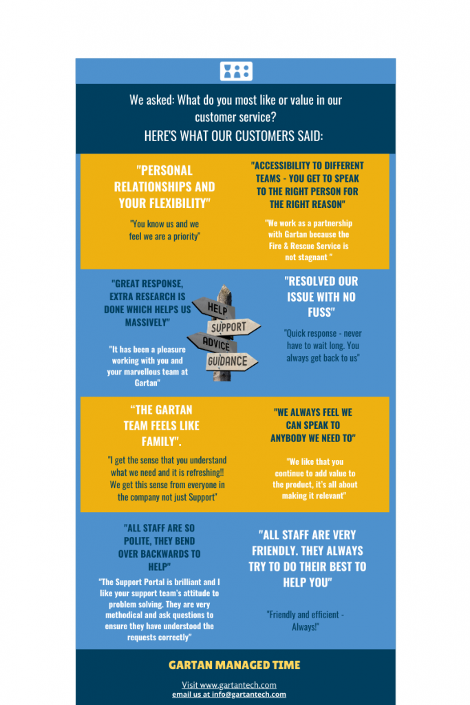 Infographic showing reasons why customers choose Gartan Technologies for their Rostering needs